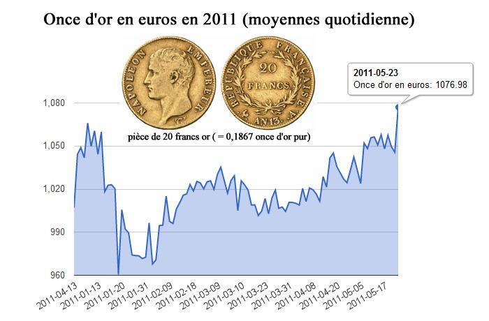 cours de l'or graphique